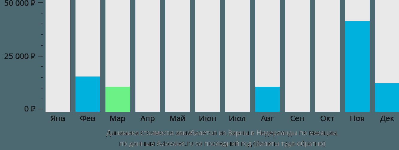 Динамика стоимости авиабилетов из Варны в Нидерланды по месяцам