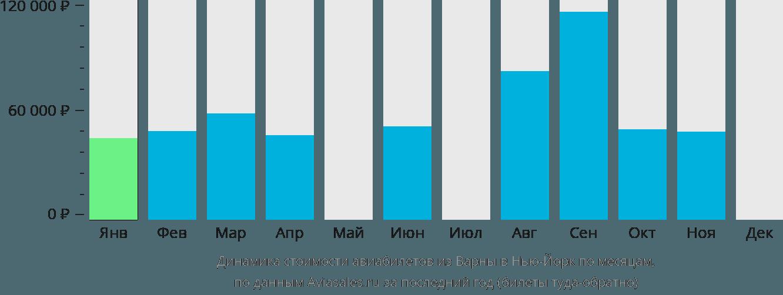 Динамика стоимости авиабилетов из Варны в Нью-Йорк по месяцам
