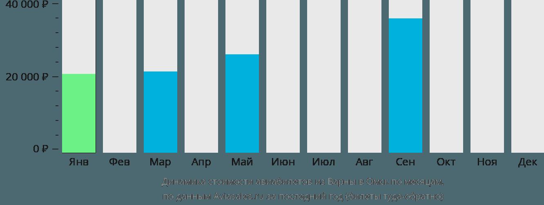 Динамика стоимости авиабилетов из Варны в Омск по месяцам