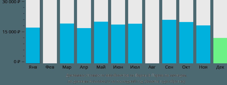 Динамика стоимости авиабилетов из Варны в Париж по месяцам