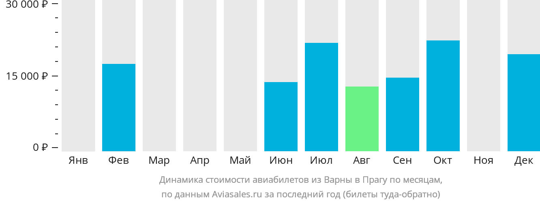 Динамика стоимости авиабилетов из Варны в Прагу по месяцам