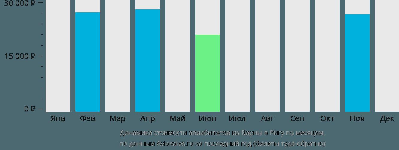 Динамика стоимости авиабилетов из Варны в Ригу по месяцам