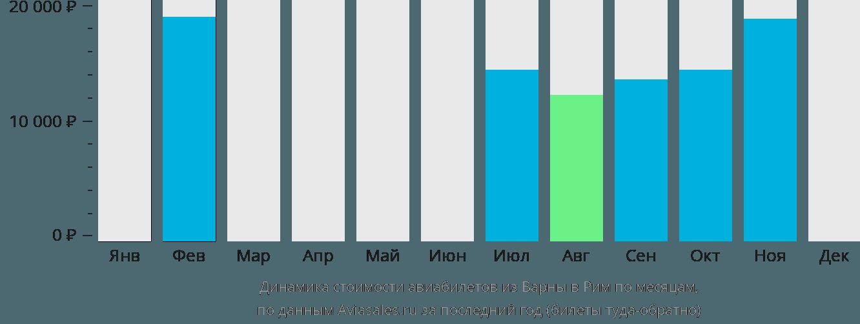 Динамика стоимости авиабилетов из Варны в Рим по месяцам