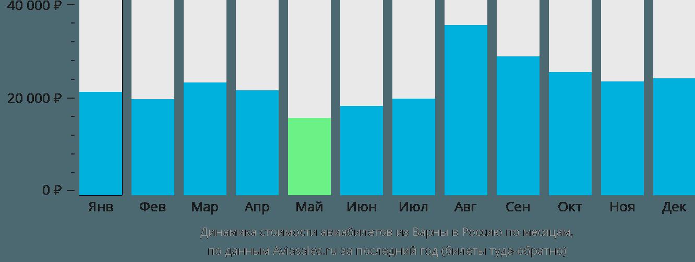 Динамика стоимости авиабилетов из Варны в Россию по месяцам