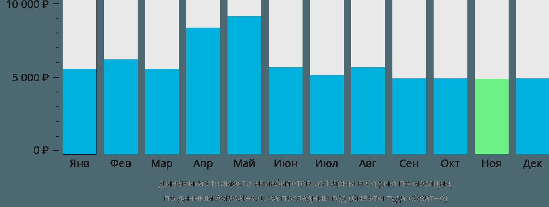 Динамика стоимости авиабилетов из Варны в Софию по месяцам