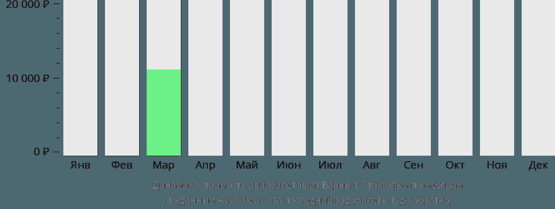Динамика стоимости авиабилетов из Варны в Стокгольм по месяцам