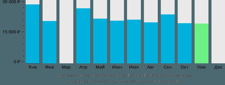Динамика стоимости авиабилетов из Варны в Екатеринбург по месяцам