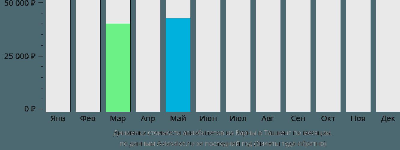 Динамика стоимости авиабилетов из Варны в Ташкент по месяцам
