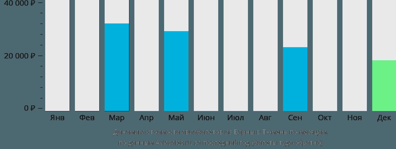Динамика стоимости авиабилетов из Варны в Тюмень по месяцам