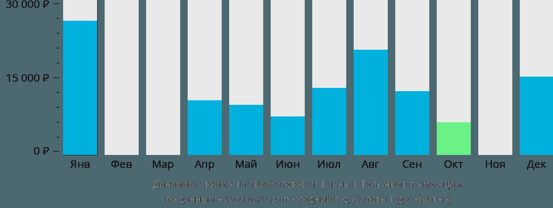 Динамика стоимости авиабилетов из Варны в Тель-Авив по месяцам
