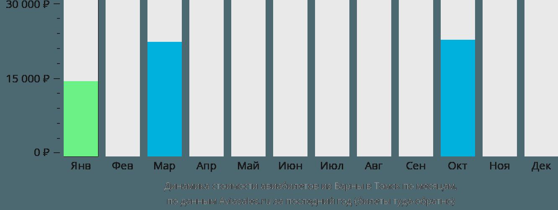 Динамика стоимости авиабилетов из Варны в Томск по месяцам