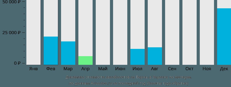 Динамика стоимости авиабилетов из Варны в Украину по месяцам