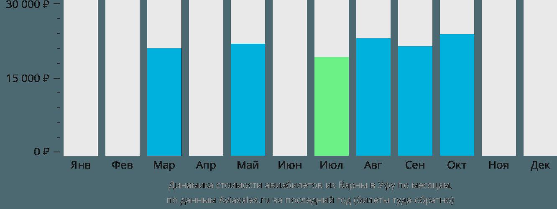 Динамика стоимости авиабилетов из Варны в Уфу по месяцам