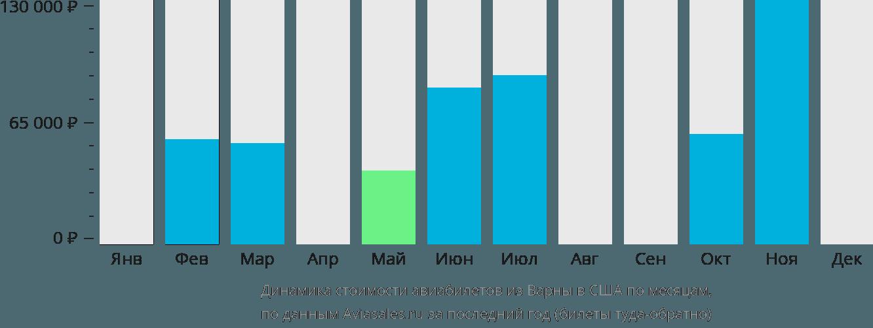 Динамика стоимости авиабилетов из Варны в США по месяцам