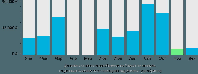 Динамика стоимости авиабилетов из Сиваса по месяцам