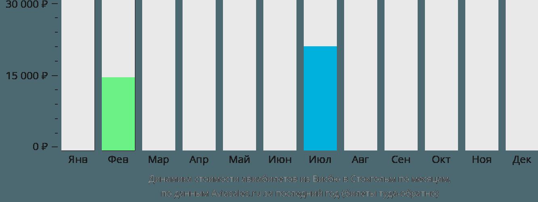 Динамика стоимости авиабилетов из Висбю в Стокгольм по месяцам