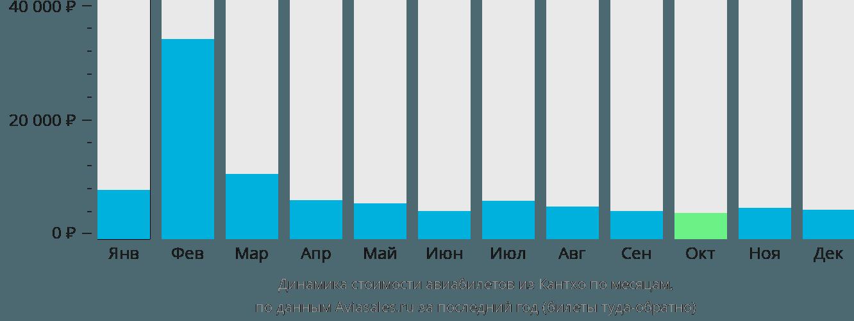Динамика стоимости авиабилетов из Кантхо по месяцам