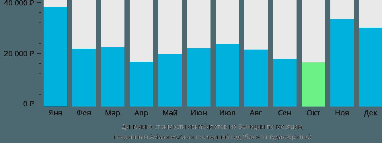 Динамика стоимости авиабилетов из Венеции по месяцам