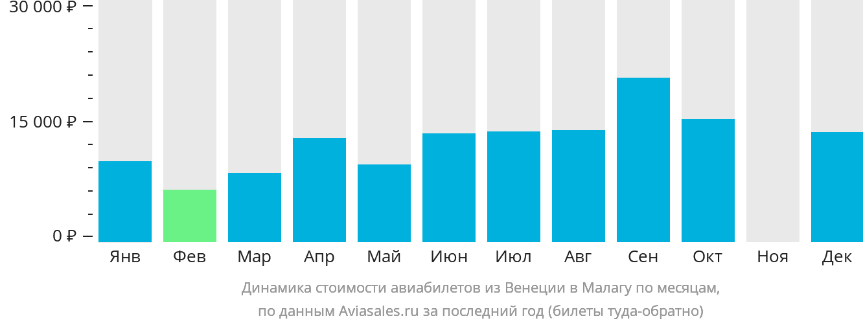 Динамика стоимости авиабилетов из Венеции в Малагу по месяцам