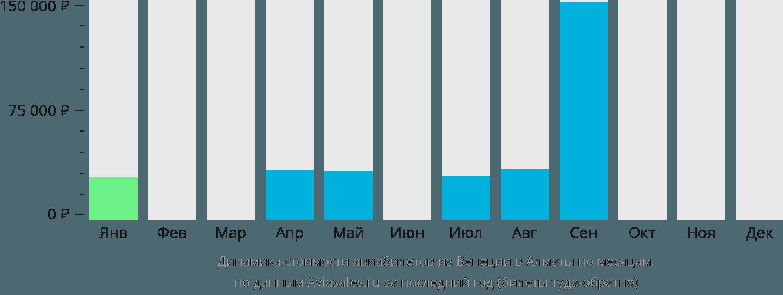 Динамика стоимости авиабилетов из Венеции в Алматы по месяцам