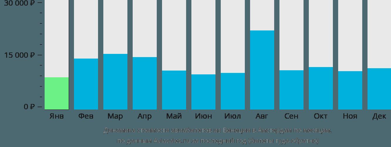 Динамика стоимости авиабилетов из Венеции в Амстердам по месяцам