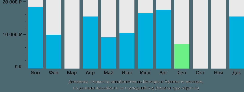 Динамика стоимости авиабилетов из Венеции в Афины по месяцам