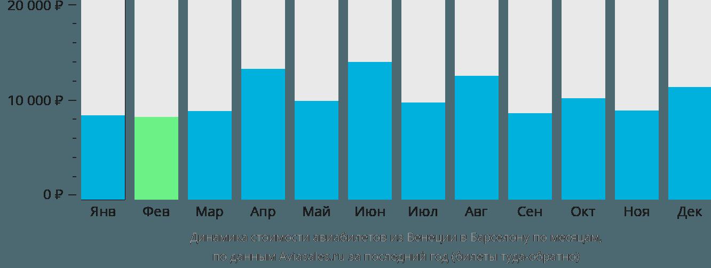 Динамика стоимости авиабилетов из Венеции в Барселону по месяцам