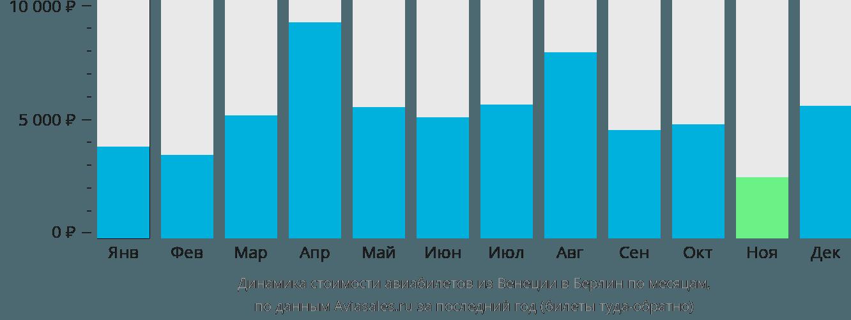 Динамика стоимости авиабилетов из Венеции в Берлин по месяцам