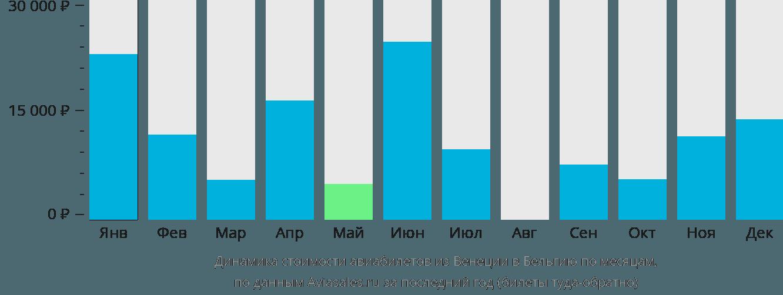 Динамика стоимости авиабилетов из Венеции в Бельгию по месяцам