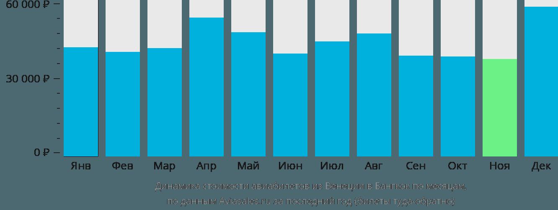 Динамика стоимости авиабилетов из Венеции в Бангкок по месяцам