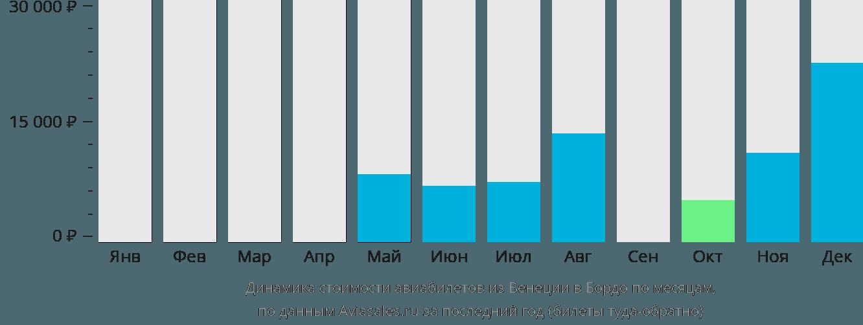 Динамика стоимости авиабилетов из Венеции в Бордо по месяцам