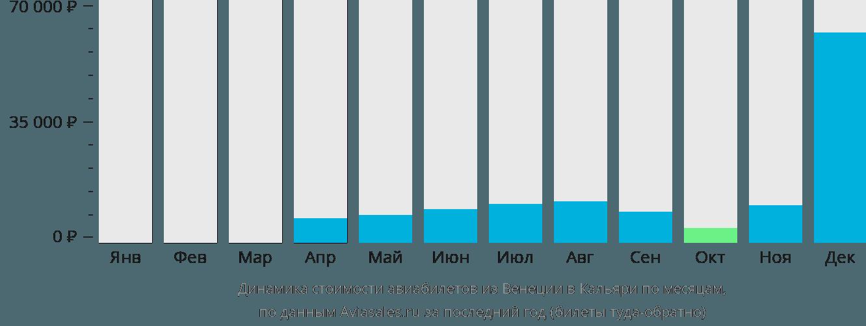 Динамика стоимости авиабилетов из Венеции в Кальяри по месяцам