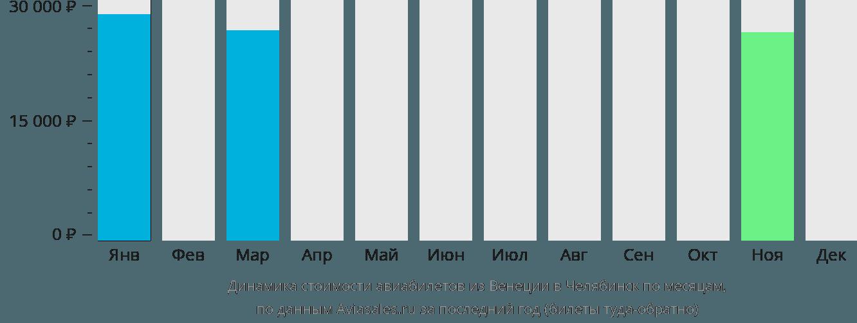 Динамика стоимости авиабилетов из Венеции в Челябинск по месяцам