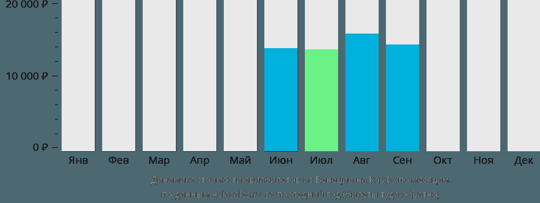 Динамика стоимости авиабилетов из Венеции на Корфу по месяцам