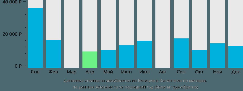 Динамика стоимости авиабилетов из Венеции в Копенгаген по месяцам
