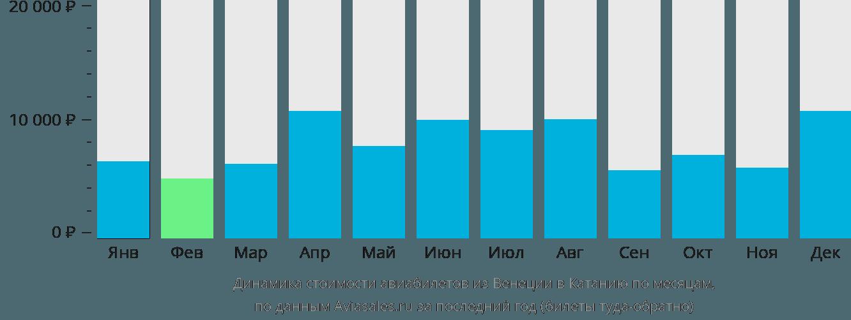 Динамика стоимости авиабилетов из Венеции в Катанию по месяцам