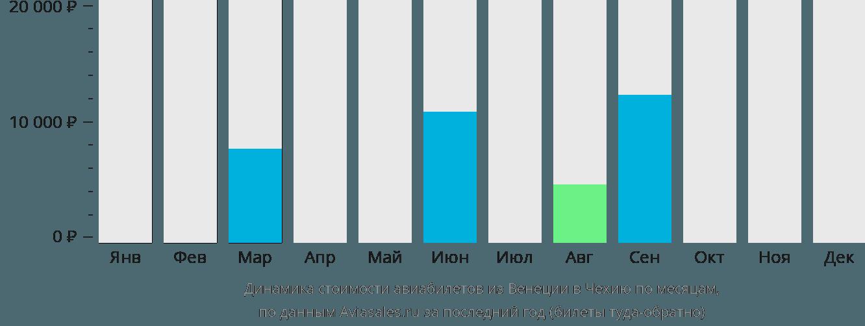 Динамика стоимости авиабилетов из Венеции в Чехию по месяцам