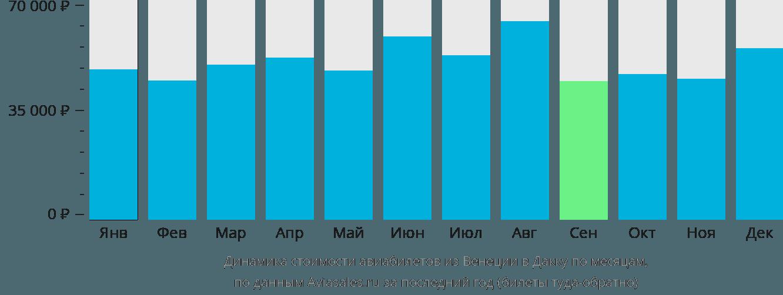 Динамика стоимости авиабилетов из Венеции в Дакку по месяцам