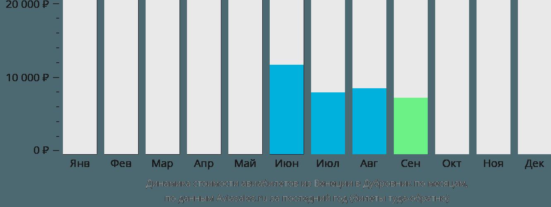 Динамика стоимости авиабилетов из Венеции в Дубровник по месяцам