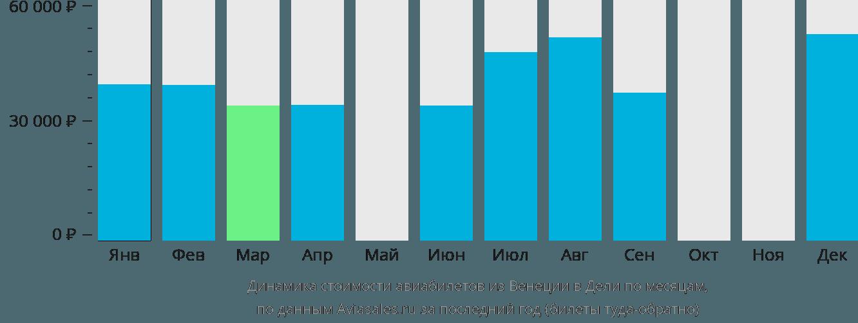 Динамика стоимости авиабилетов из Венеции в Дели по месяцам