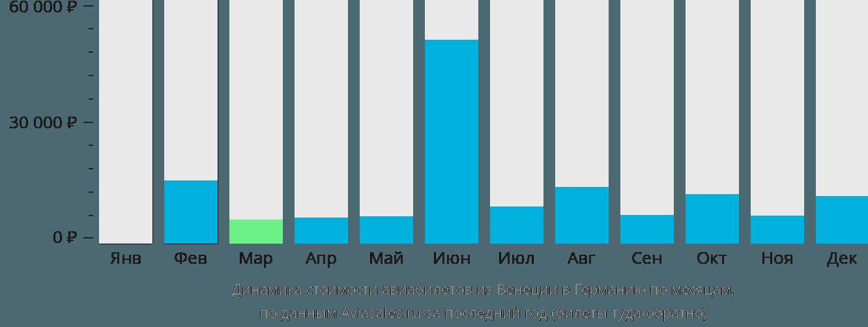 Динамика стоимости авиабилетов из Венеции в Германию по месяцам