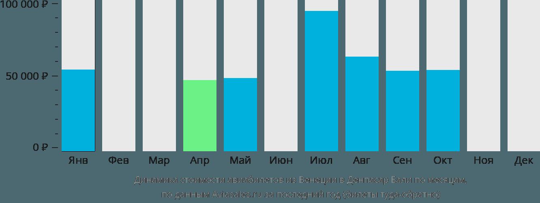 Динамика стоимости авиабилетов из Венеции в Денпасар Бали по месяцам