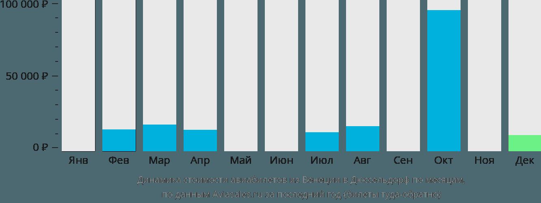 Динамика стоимости авиабилетов из Венеции в Дюссельдорф по месяцам