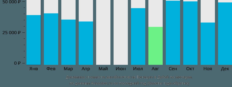 Динамика стоимости авиабилетов из Венеции в Дубай по месяцам