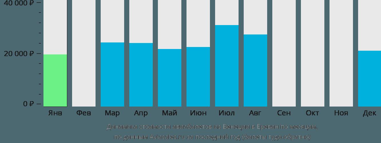 Динамика стоимости авиабилетов из Венеции в Ереван по месяцам