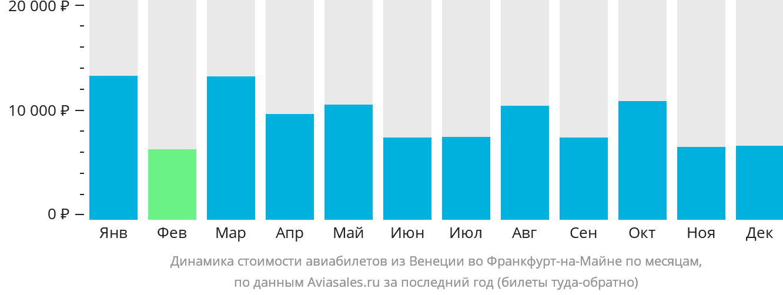 Динамика стоимости авиабилетов из Венеции во Франкфурт-на-Майне по месяцам