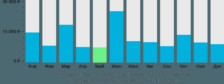 Динамика стоимости авиабилетов из Венеции во Францию по месяцам
