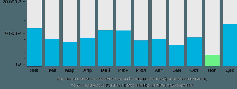 Динамика стоимости авиабилетов из Венеции в Великобританию по месяцам
