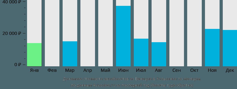 Динамика стоимости авиабилетов из Венеции в Хельсинки по месяцам
