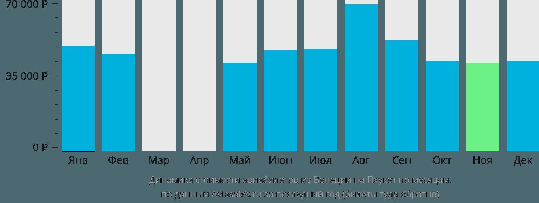 Динамика стоимости авиабилетов из Венеции на Пхукет по месяцам